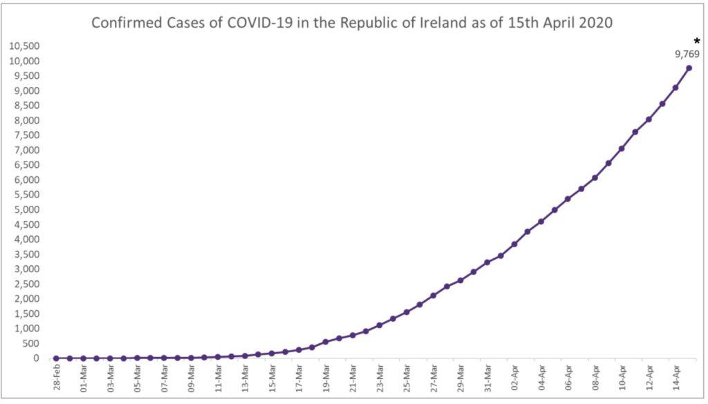 Casi Covid-10 Irlanda