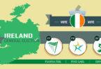 Elezioni Irlandesi 2020