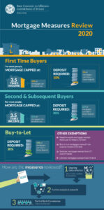 Mortgage Measures